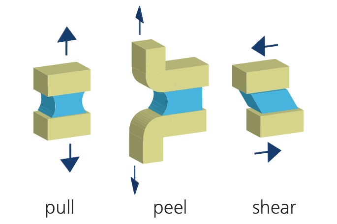Measuring adhesive strength: pull, peel and shear tests